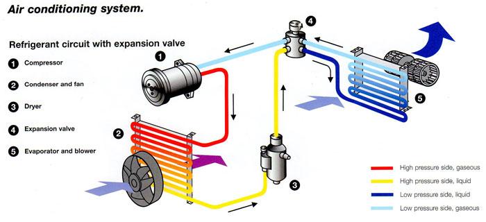Auto Air System Diagram - Get Wiring Diagram Ac Diagram Auto on